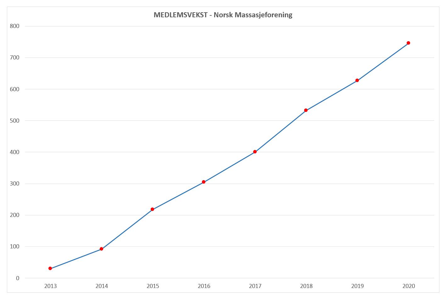 Medlemsvekst 2020 Norsk Massasjeforening