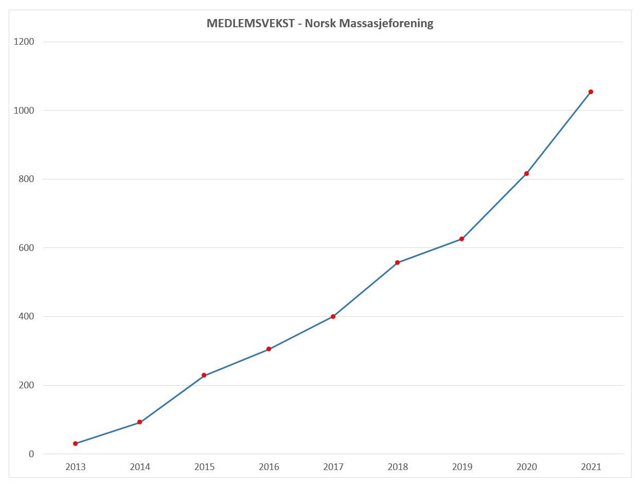 Medlemsvekst Norsk Massasjeforening